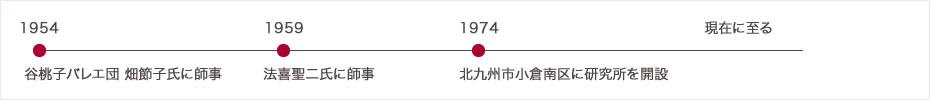 岡山 江野子 経歴