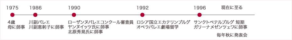 岡山 卯子美 経歴